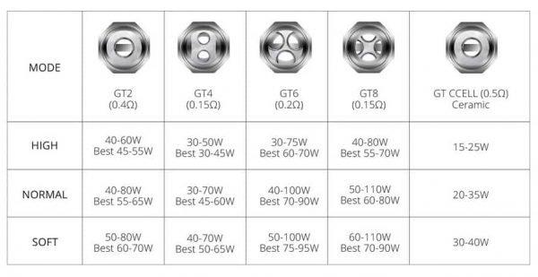 The best wattage settings for GT Core Coils