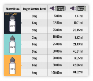 Nicotine level Chart for e-juice and shortfills