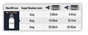 Nicotine Shot Guide for Shortfills 25ml