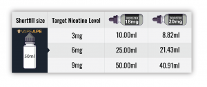 Nicotine Shot Guide for Shortfills 50ml