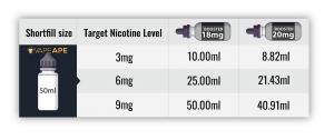 Nicotine Shot Guide for Shortfills 50ml