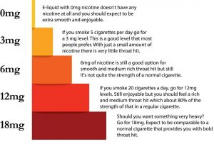Nicotine level guidance for beginners