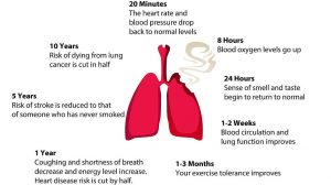 What happens when you quit smoking infographics