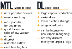 Pros and cons MTL and DL vaping